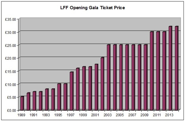 Just to confirm that for you: tickets for the 1989 Opening Gala cost £5.